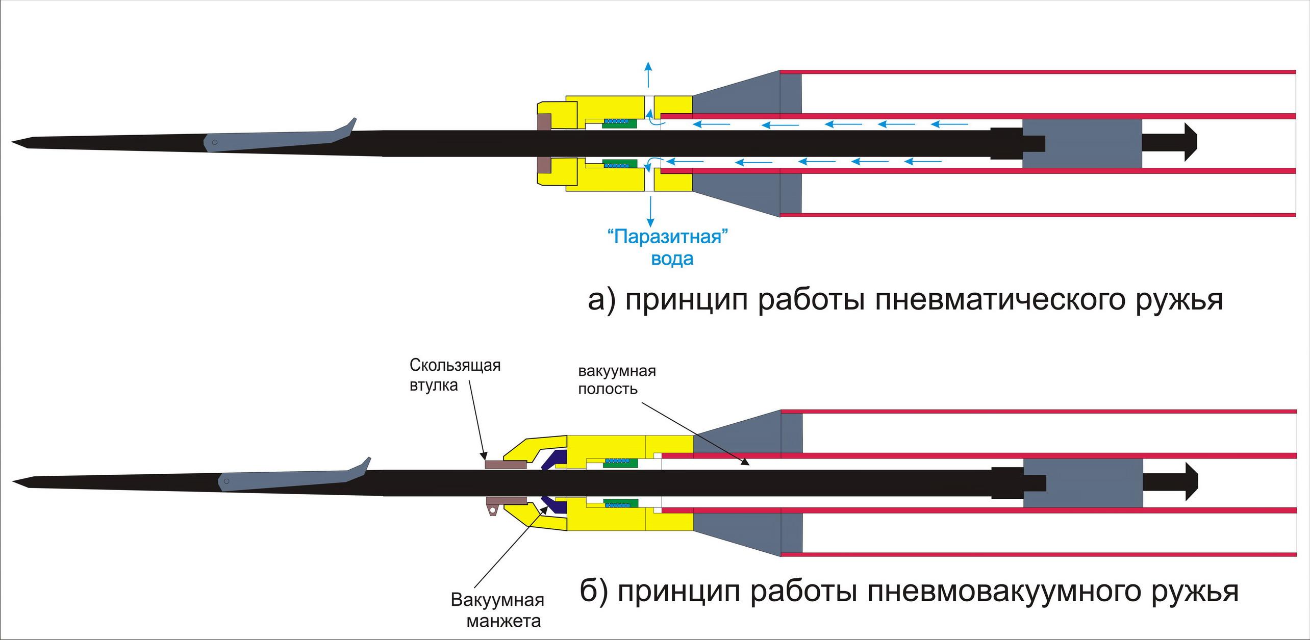 Ружье пневматическое для подводной охоты своими руками